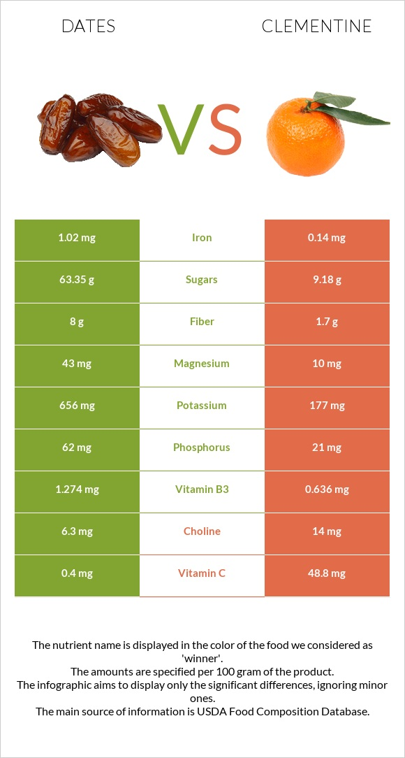 Date palm vs Clementine infographic