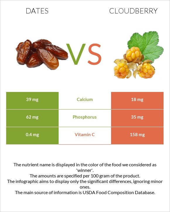 Date palm vs Cloudberry infographic
