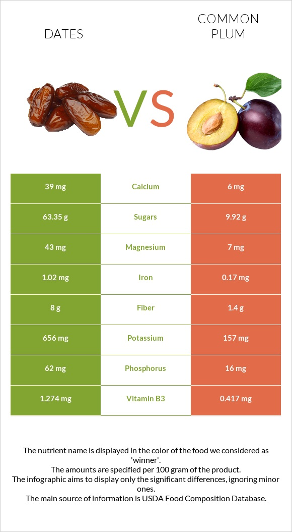 Dates  vs Common plum infographic