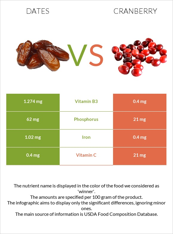 Date palm vs Cranberry infographic