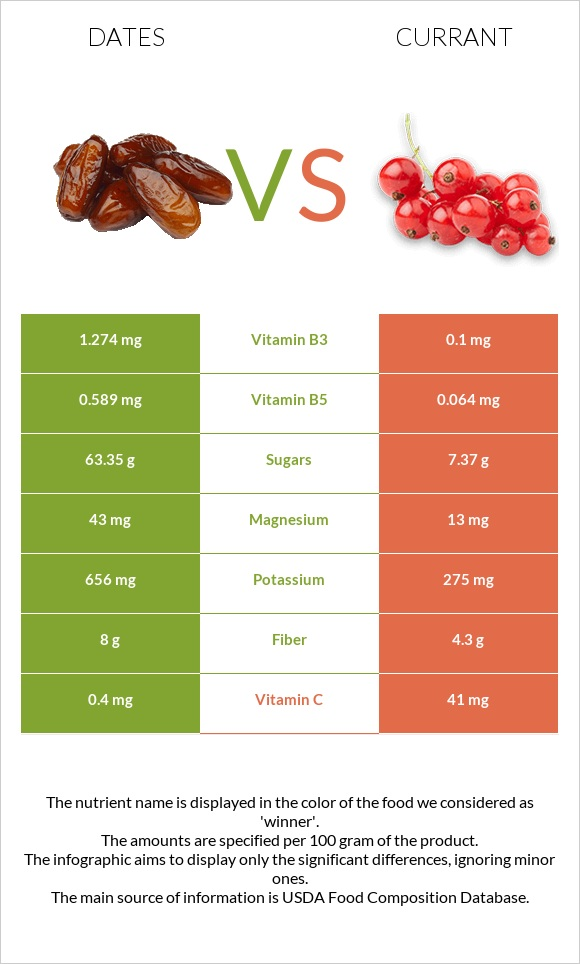 Date palm vs Currant infographic