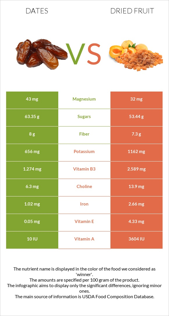 Date palm vs Dried fruit infographic