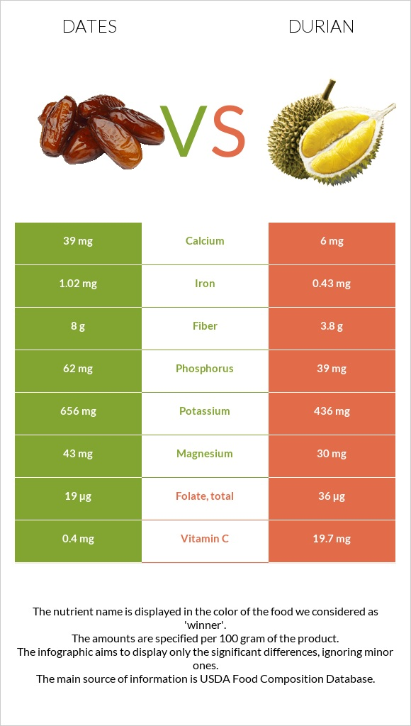 Date palm vs Durian infographic