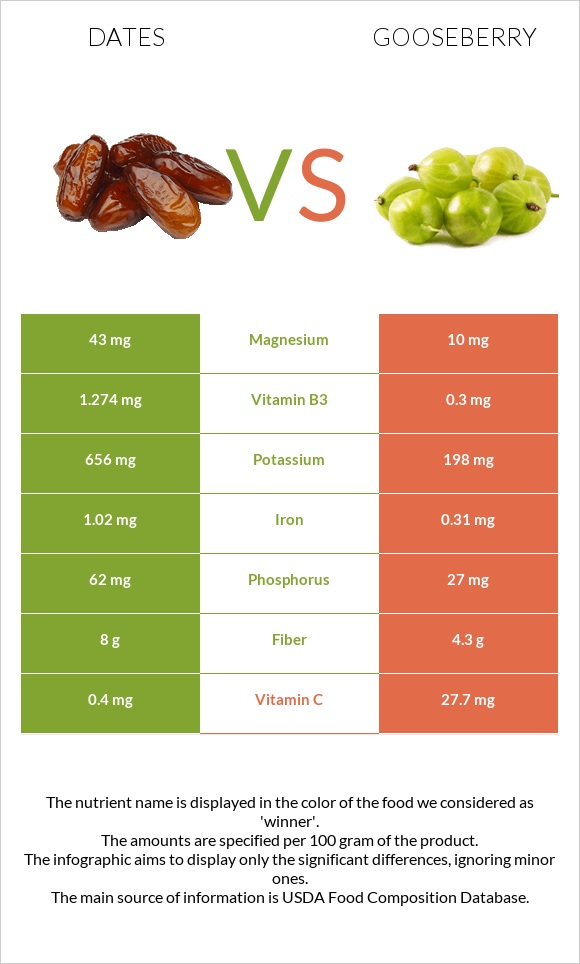 Date palm vs Gooseberry infographic