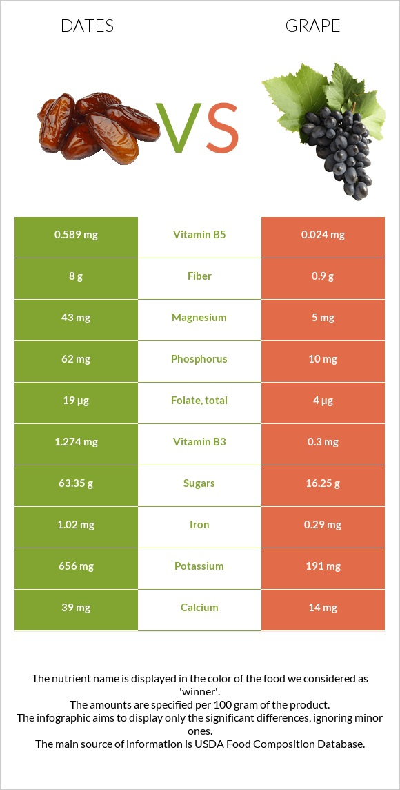 Date palm vs Grape infographic