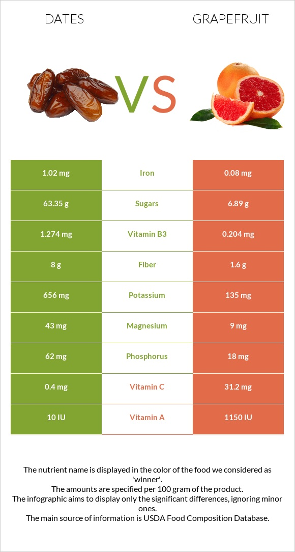 Date palm vs Grapefruit infographic