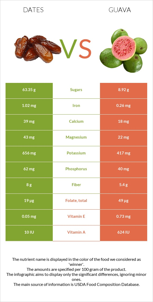 Date palm vs Guava infographic