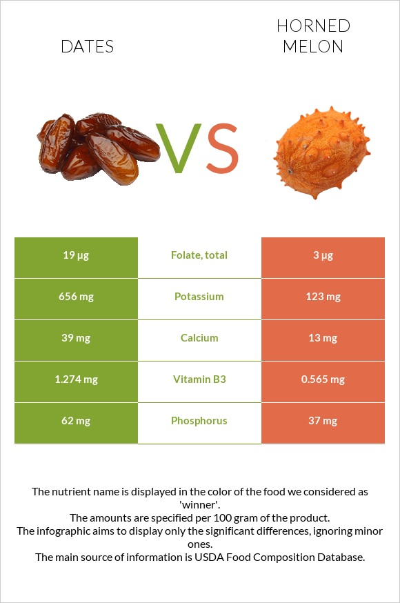 Date palm vs Horned melon infographic