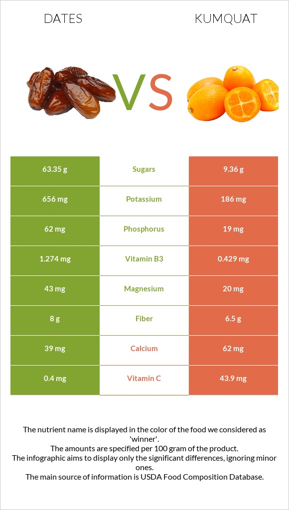 Date palm vs Kumquat infographic
