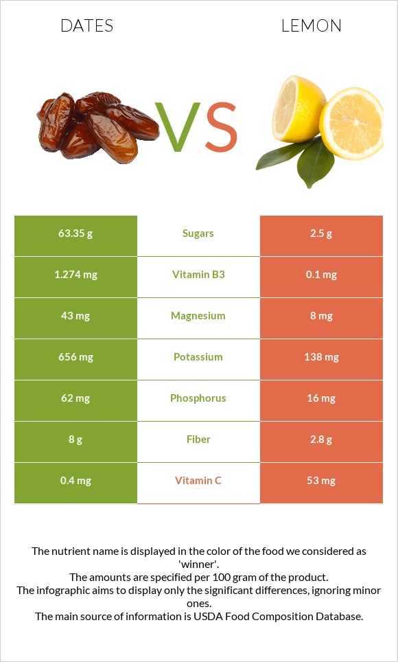 Date palm vs Lemon infographic