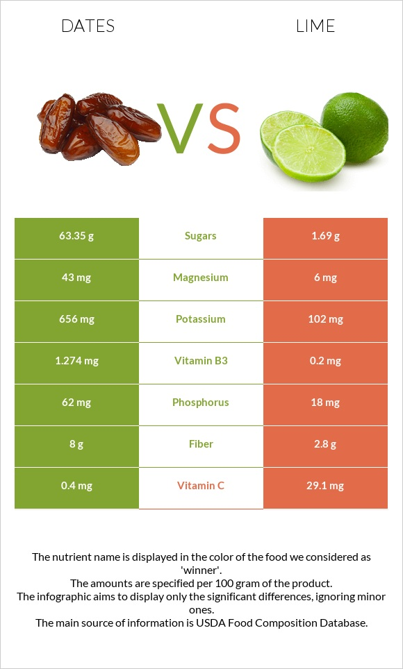 Date palm vs Lime infographic