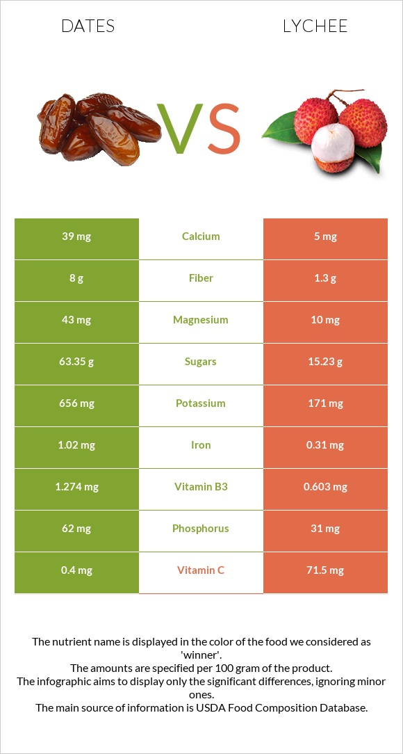 Date palm vs Lychee infographic