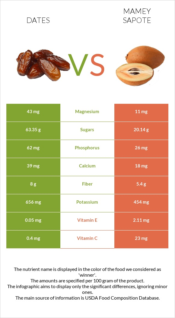 Date palm vs Mamey Sapote infographic