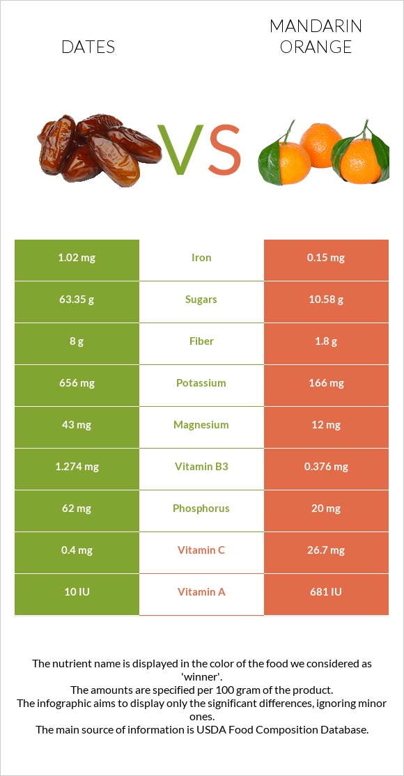 Date palm vs Mandarin orange infographic