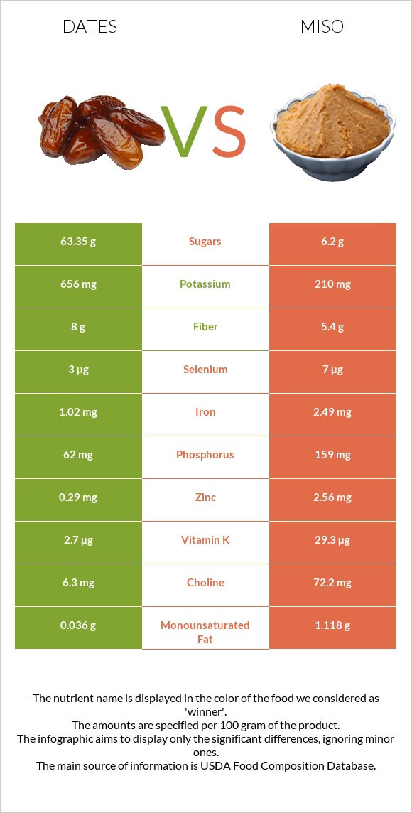 Date palm vs Miso infographic