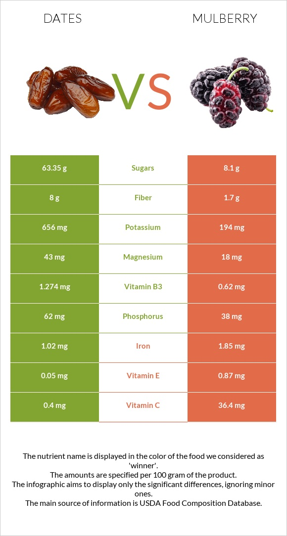 Date palm vs Mulberry infographic