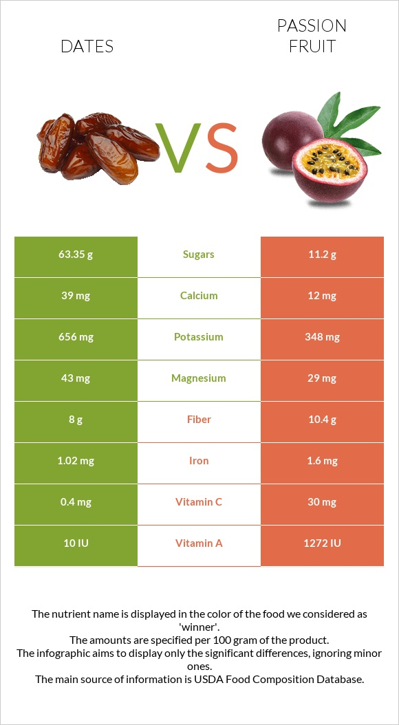 Date palm vs Passion fruit infographic