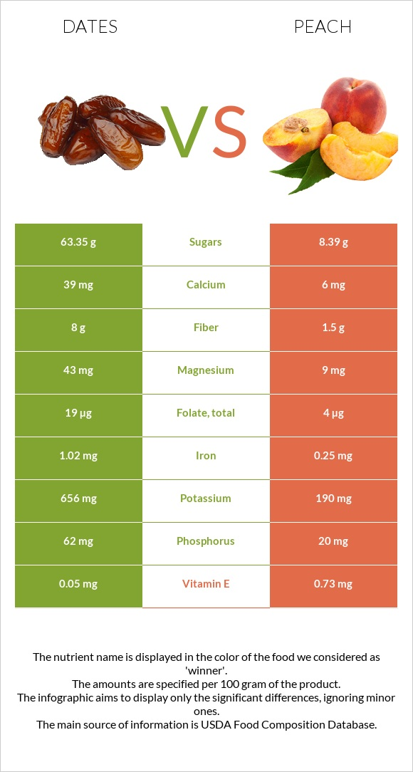 Date palm vs Peach infographic