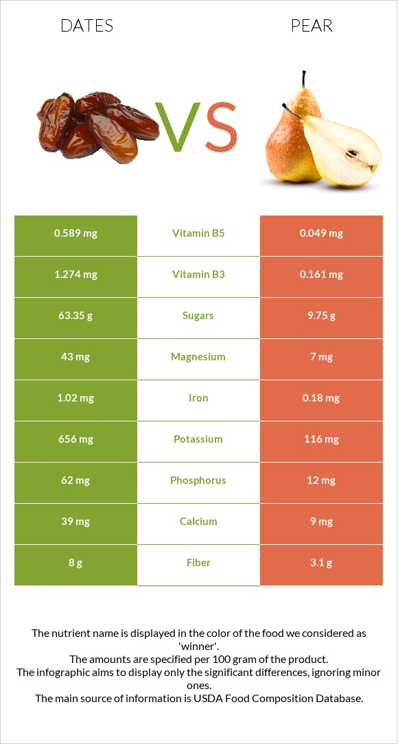 Date palm vs Pear infographic