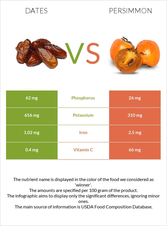 Date palm vs Persimmon infographic