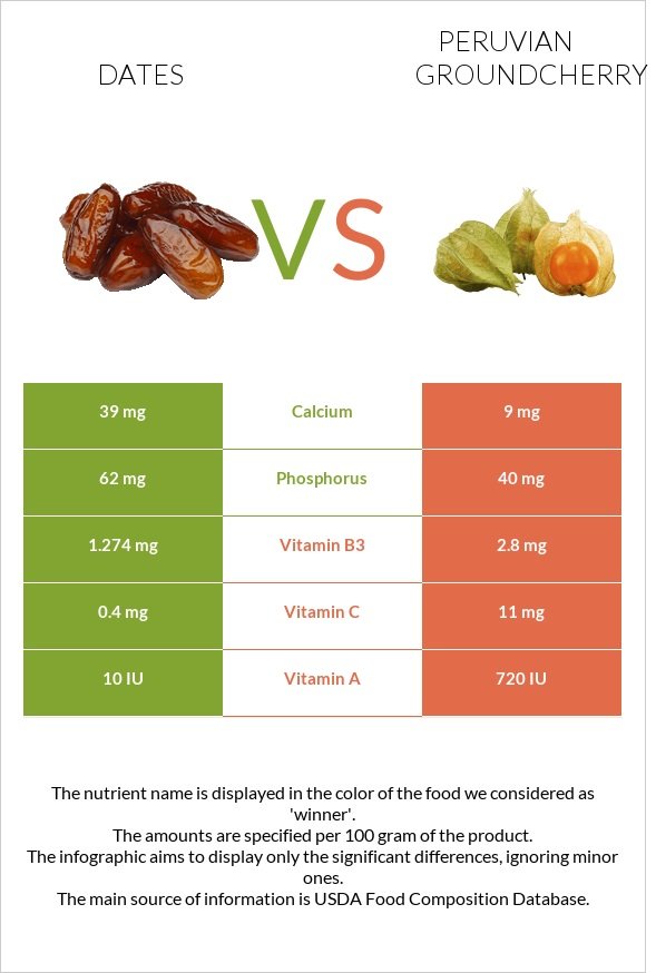 Date palm vs Peruvian groundcherry infographic