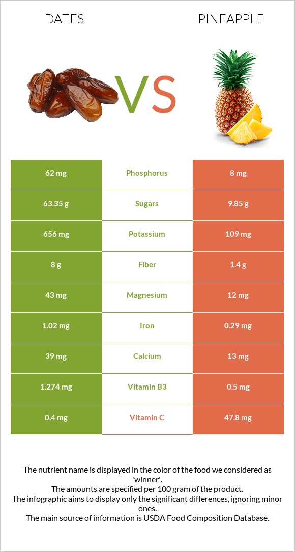 Date palm vs Pineapple infographic
