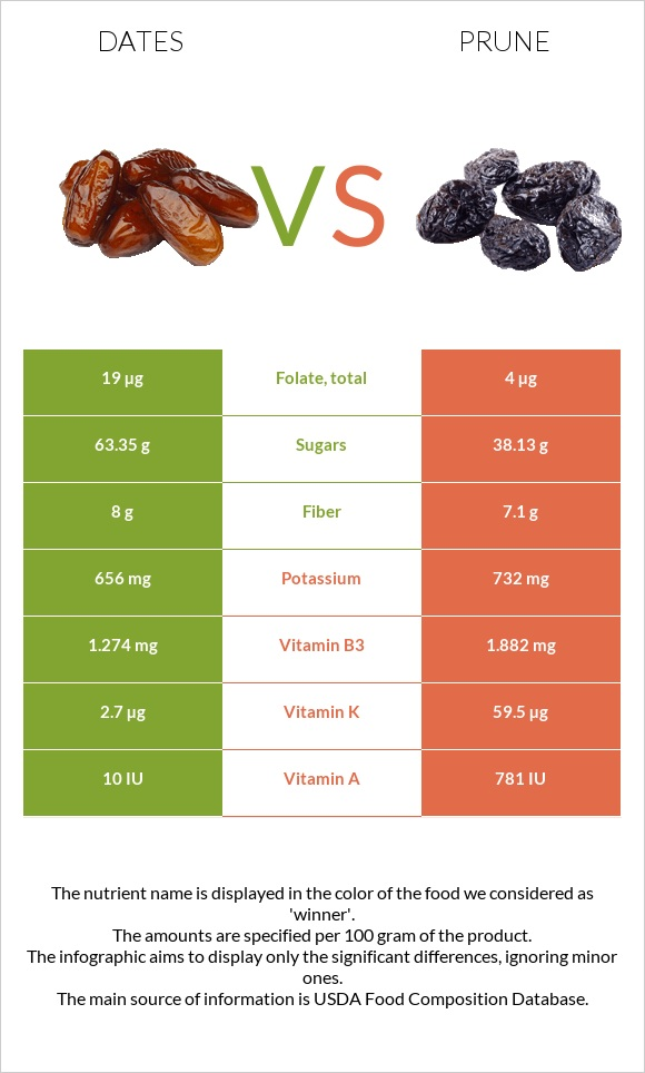Date palm vs Prune infographic