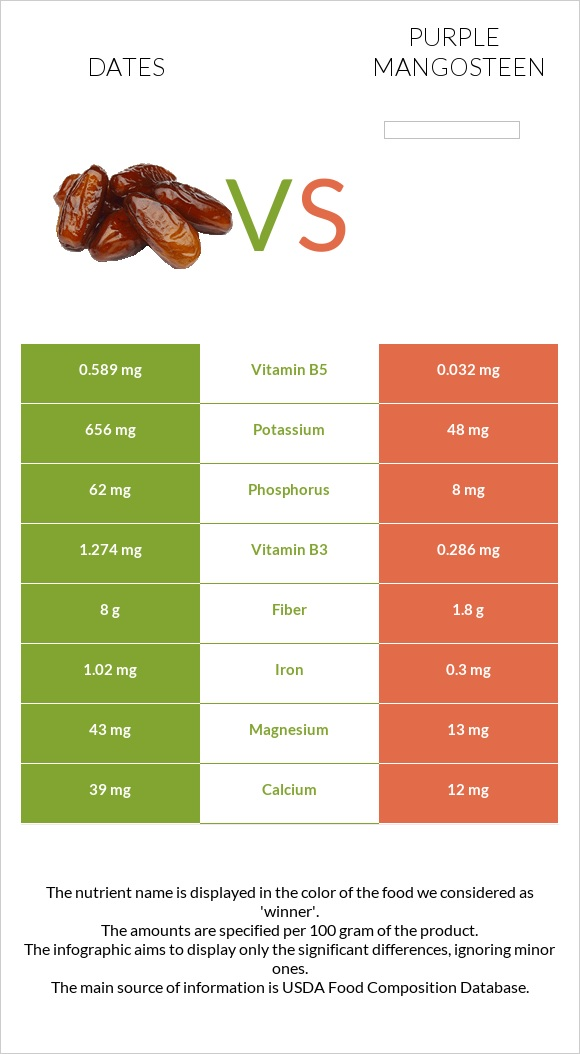 Date palm vs Purple mangosteen infographic