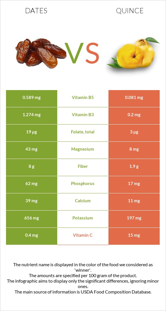 Date palm vs Quince infographic