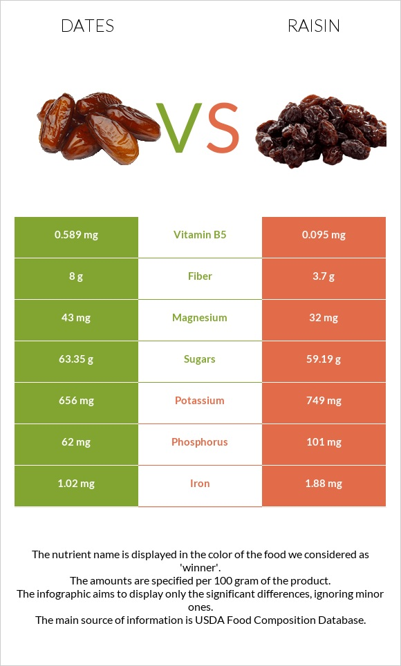 Date palm vs Raisin infographic