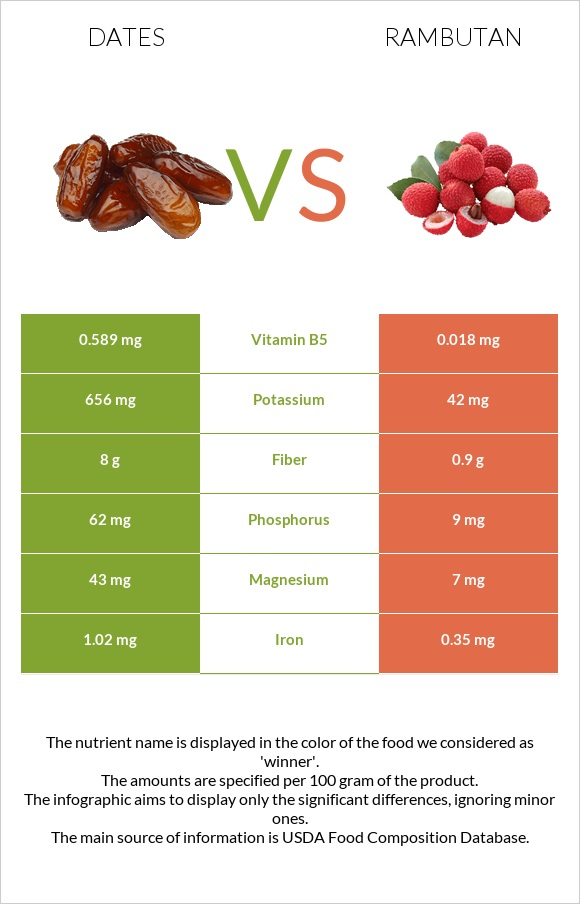 Date palm vs Rambutan infographic