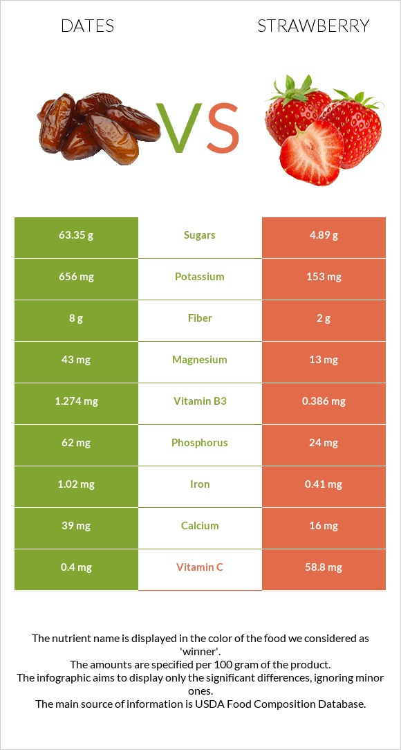 Date palm vs Strawberry infographic