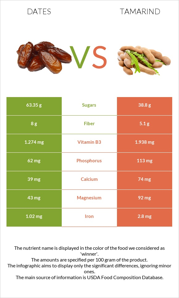 Date palm vs Tamarind infographic