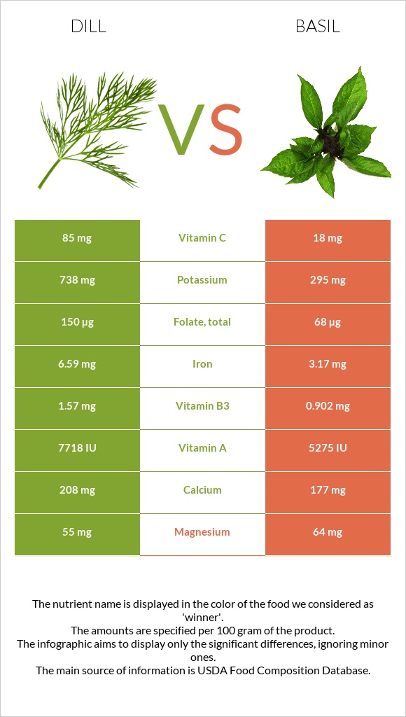Dill vs Basil infographic