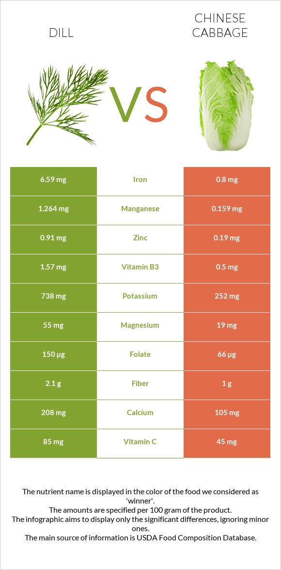 Dill vs Chinese cabbage infographic