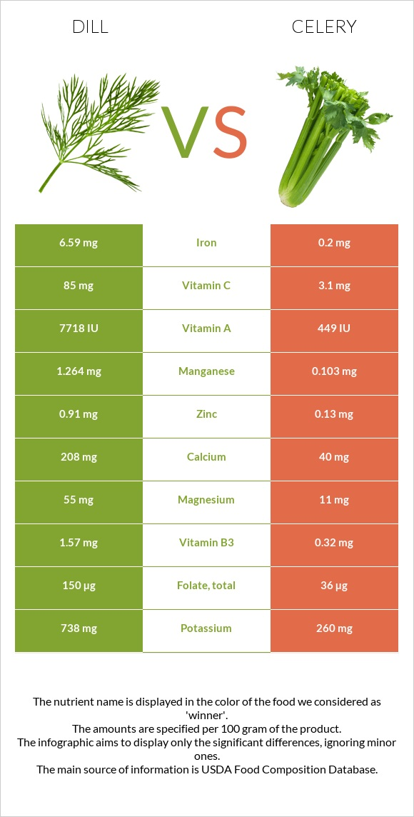 Dill vs Celery infographic