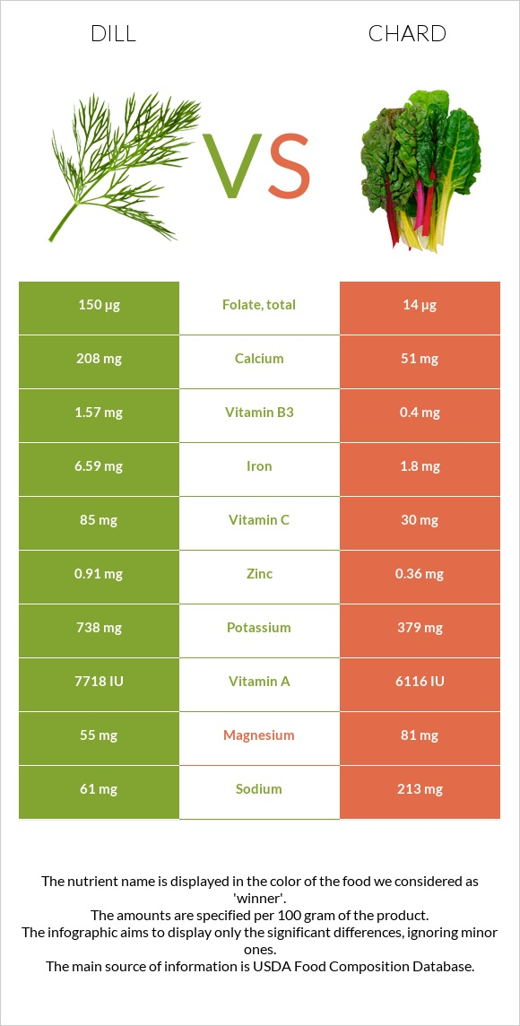 Dill vs Chard infographic