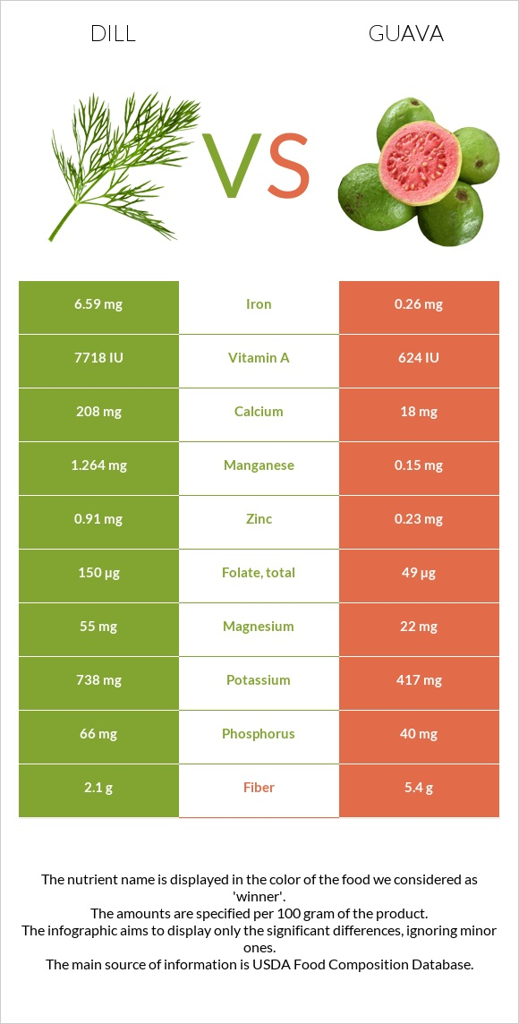 Dill vs Guava infographic