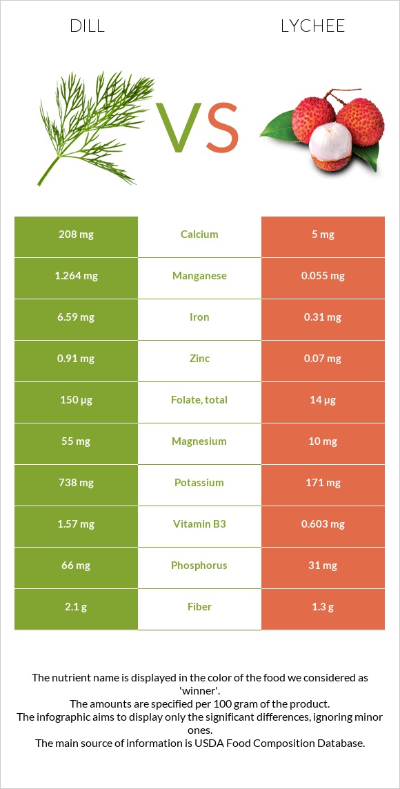 Dill vs Lychee infographic