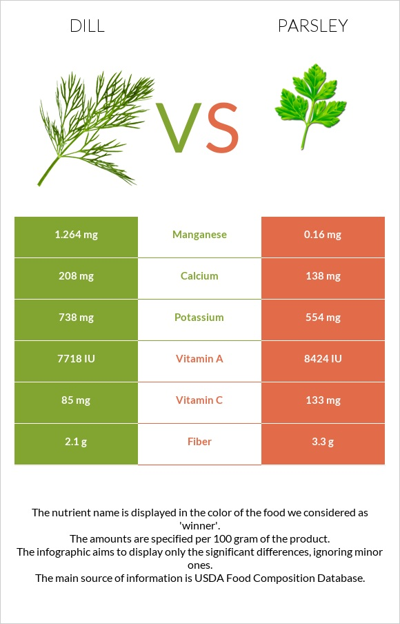 Dill vs Parsley infographic