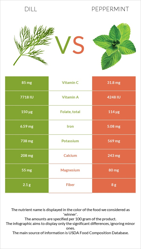 Dill vs Peppermint infographic