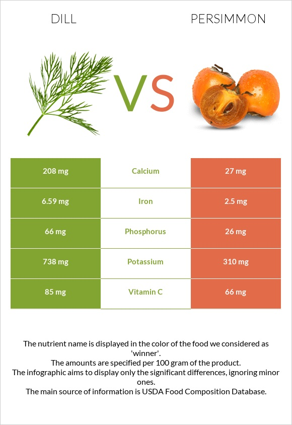 Dill vs Persimmon infographic