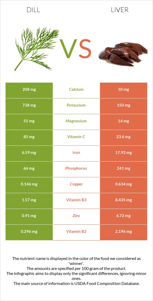 Dill vs Liver infographic