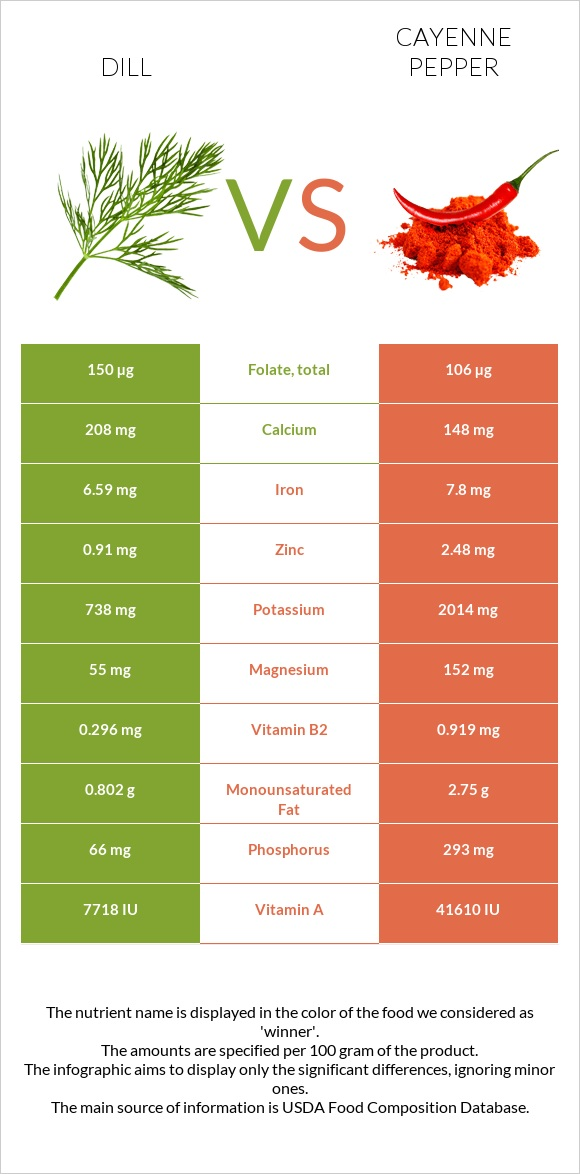 Dill vs Cayenne pepper infographic