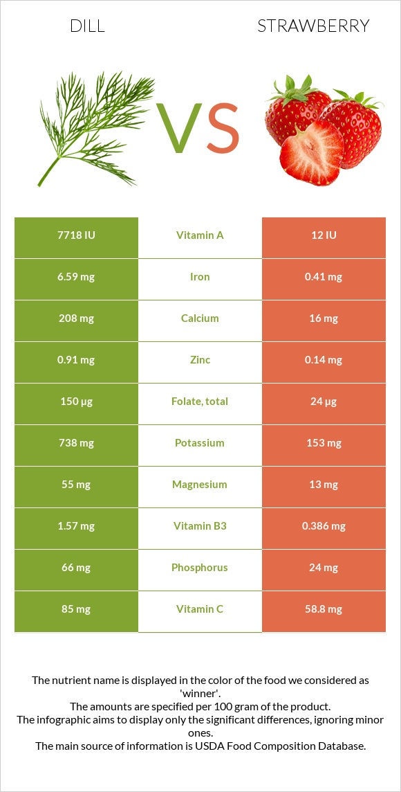 Dill vs Strawberry infographic