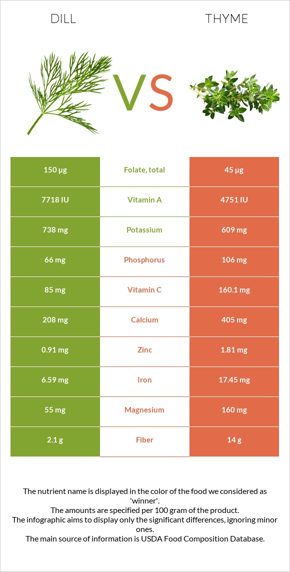 Dill vs Thyme infographic
