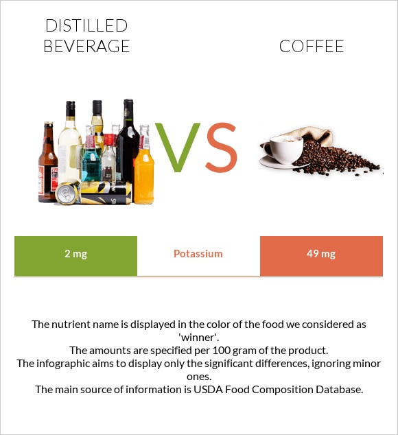 Distilled beverage vs Coffee infographic