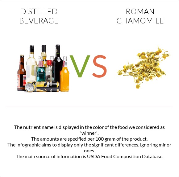 Distilled beverage vs Roman chamomile infographic