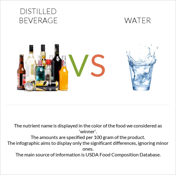 Distilled beverage vs Water infographic
