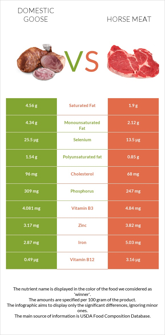 Domestic goose vs Horse meat infographic